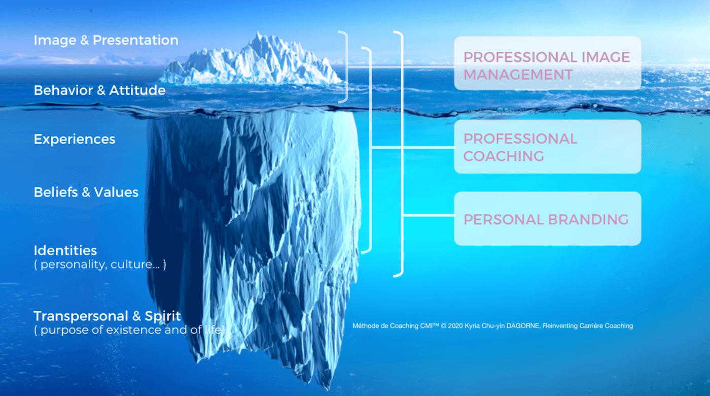 Méthode de Coaching CMI_Reinventing Carrière Coaching